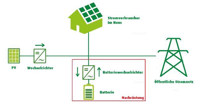 solarstromspeicher nachr sten. Black Bedroom Furniture Sets. Home Design Ideas